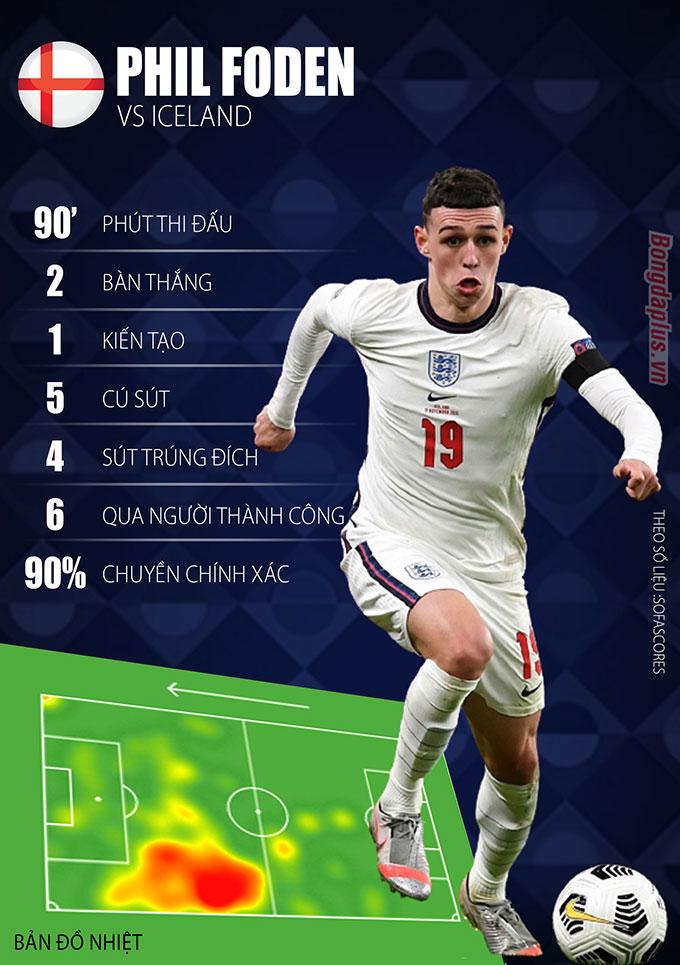 Thống kê màn trình diễn thăng hoa của Foden trong trận đá chính đầu tiên cho ĐT Anh