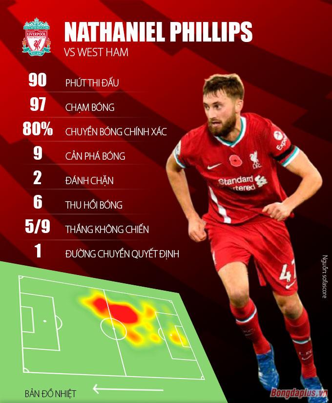 Nat Phillips thể hiện khá tốt trong trận đấu với West Ham