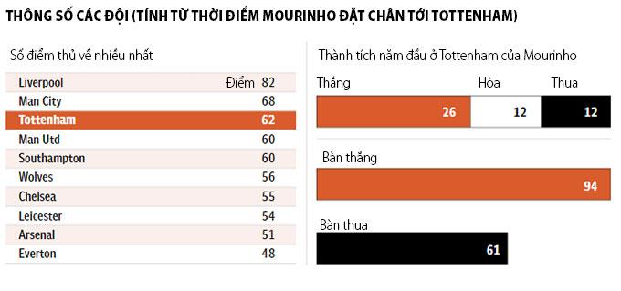 Jose Mourinho: Năm đầu tiên lãng mạn trong cuộc hôn nhân với Tottenham