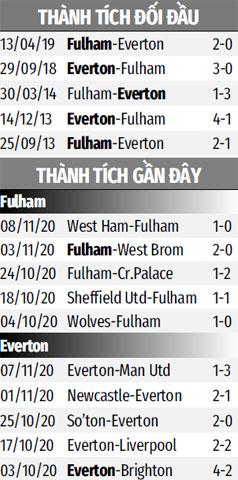Nhận định bóng đá Fulham vs Everton, 19h00 ngày 22/11: Chặn đứng khủng hoảng