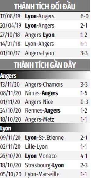 Nhận định bóng đá Angers vs Lyon, 23h00 ngày 22/11: Ca khúc khải hoàn