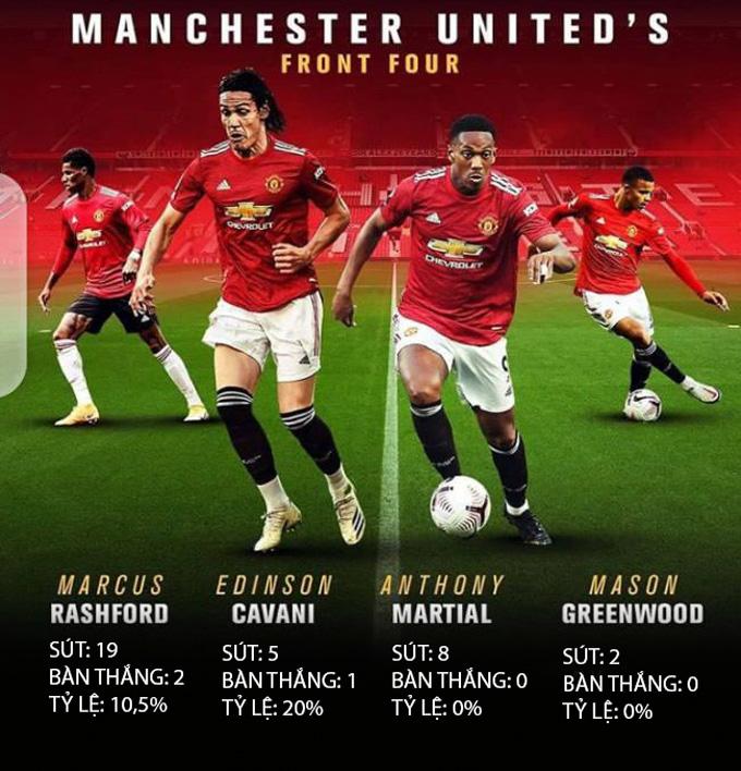 M.U chuyển hóa cơ hội tệ nhất Premier League từ đầu mùa