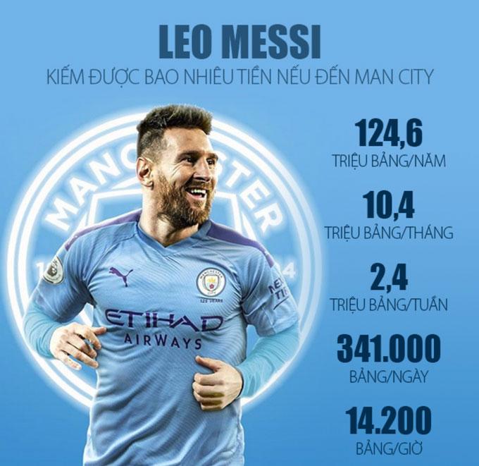 Man City sẽ phải gánh mức lương khổng lồ của Messi