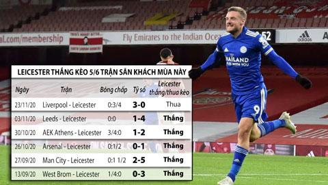 Trận cầu vàng: Tin vào Leicester và Feyenoord