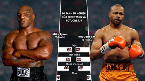 """Mike Tyson tái xuất, đối đầu Roy Jones Jr: Ngày """"báo đốm"""" gặp """"chó điên"""""""