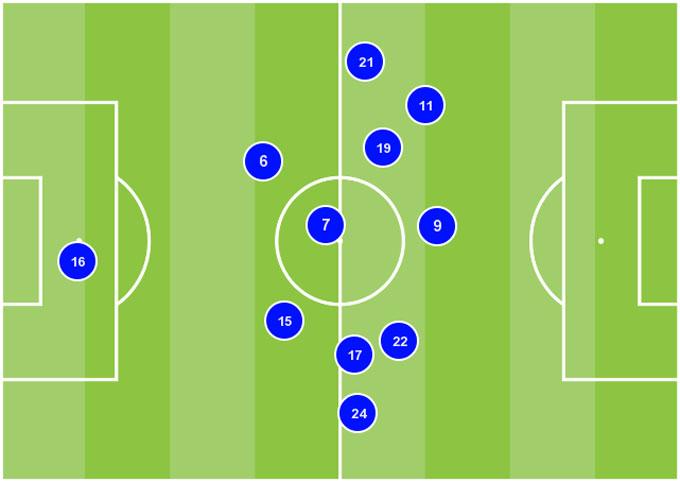 Vị trí trung bình của Chelsea trước Tottenham