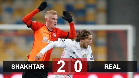 Kết quả Shakhtar Donetsk 2-0 Real Madrid: Thua thảm ở Ukraine, Real có nguy cơ bị loại