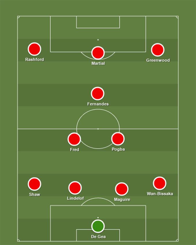 Đội hình M.U nhiều khả năng sẽ được HLV Solskjaer sử dụng ở trận đấu với Sheffield United