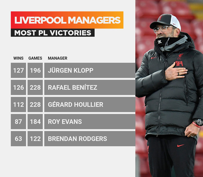 Klopp đi vào lịch sử của Liverpool