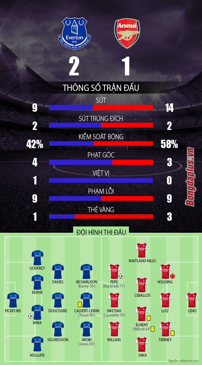Thông số Everton vs Arsenal