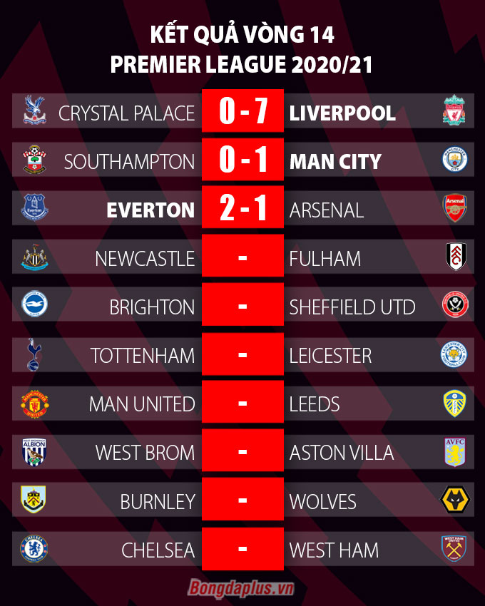 Kết quả vòng 14 Premier League bao gồm trận Everton vs Arsenal