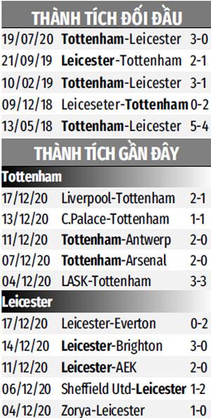 Thành tích Tottenham vs Leicester gần đây