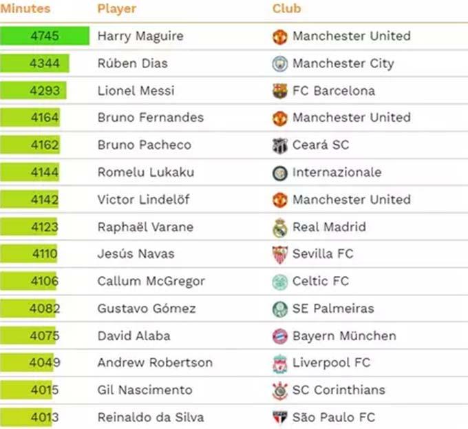 15 cầu thủ thi đấu nhiều nhất trong năm 2020
