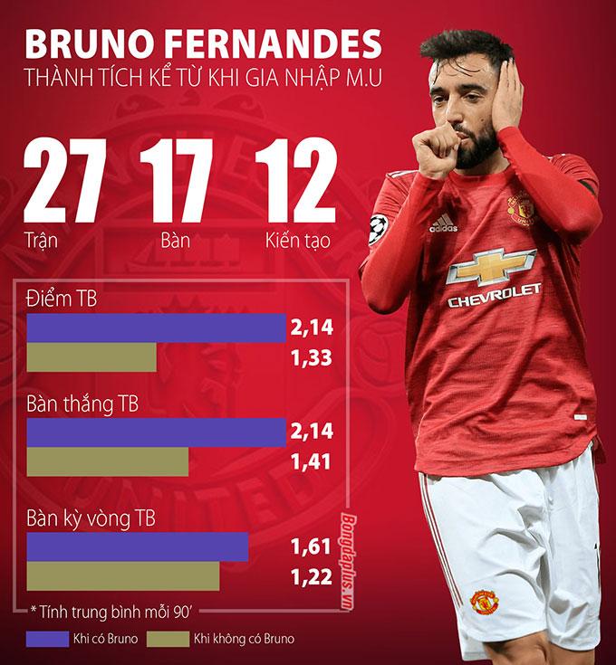 So sánh 27 trận có Bruno với 27 trận không có Bruno của M.U tại Premier League