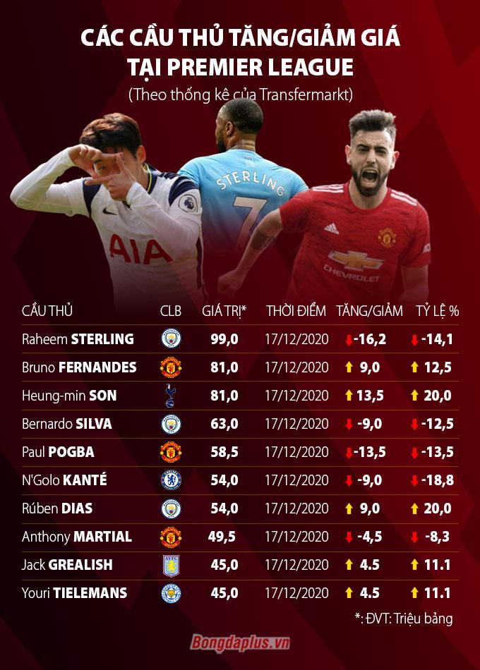 Top 10 cầu thủ có nhiều biến động về giá trị tại Premier League theo Transfermarkt