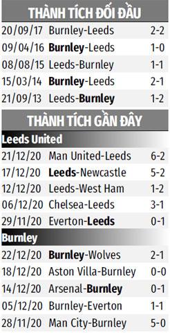Thành tích gần đây Leeds vs Burnley