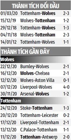 Thành tích đối đầu Wolves vs Tottenham gần đây