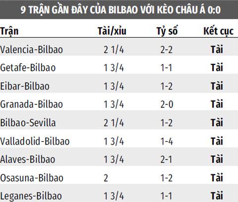 Các trận đấu gần đây của Bilbao thường nổ tài bàn thắng