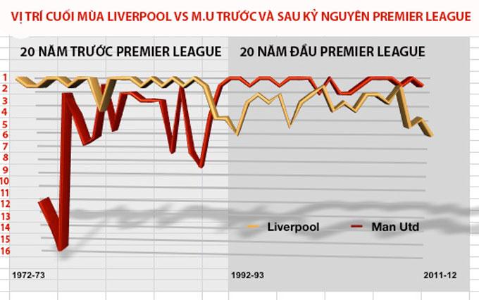 Khi Liverpool thăng hoa là lúc M.U sa sút và ngược lại