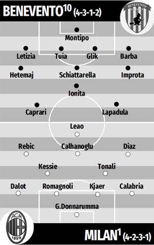 Đội hình dự kiến Milan vs Benevento