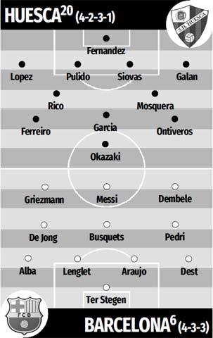 Đội hình dự kiến Huesca vs Barca