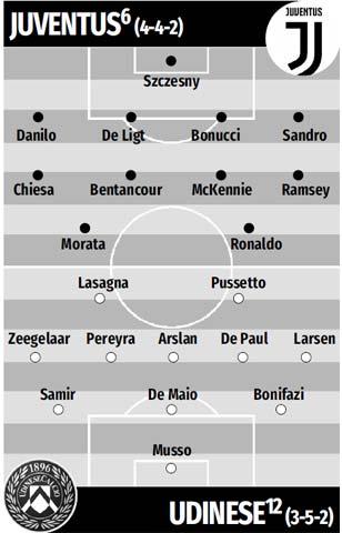 Đội hình dự kiến Juventus vs Udinese