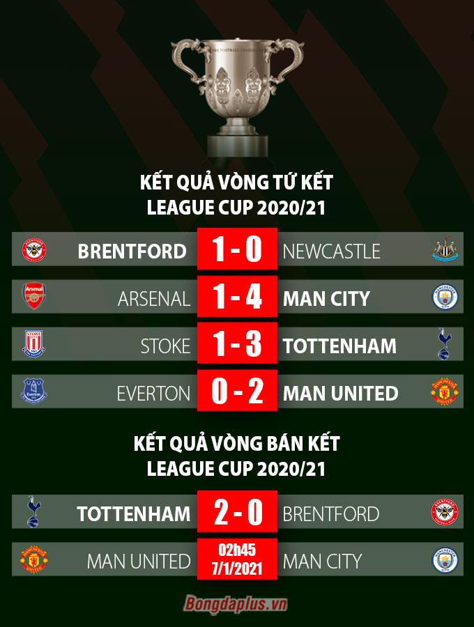ket qua vong ban ket league cup 2020 21