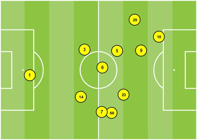 Vị trí trung bình của Thiago trong hiệp 2 trước Southampton