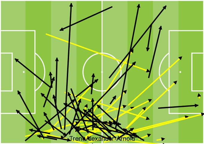 Biểu đồ chuyền bóng của Alexander-Arnold trước Southampton. Mũi tên vàng là chuyền sai địa chỉ