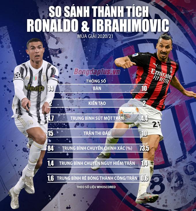 info so sanh ronaldo ibrahimovic 2021 680