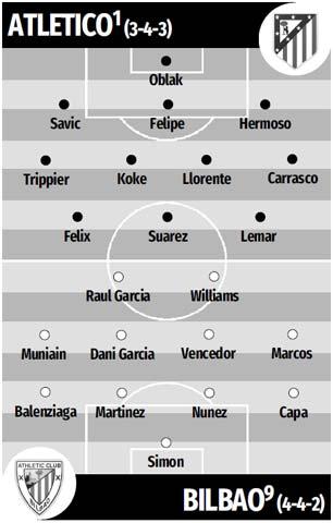 Đội hình dự kiến Atletico vs Bilbao