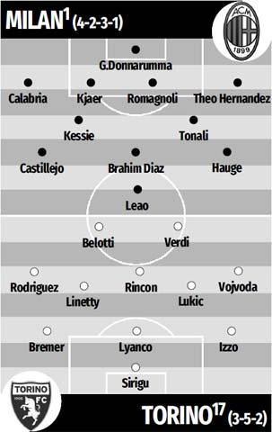 Đội hình dự kiến Milan và Torino