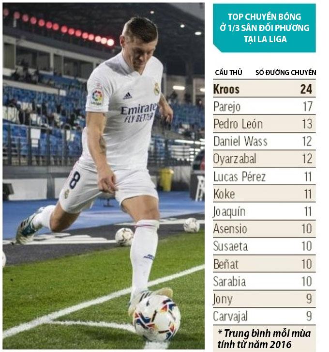Trong top cầu thủ chuyền bóng tại 1/3 sân đối phương tại La Liga, không có ai là cầu thủ đá cánh