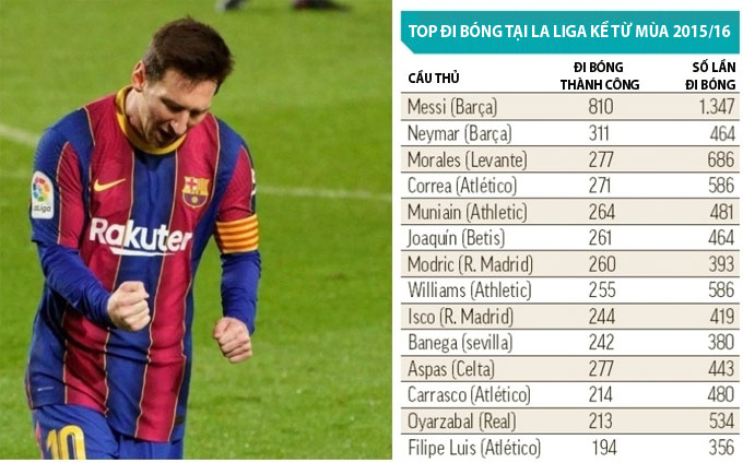 Neymar dù đã sang PSG từ năm 2017 nhưng vẫn đứng thứ 2 về số lần rê bóng tại La Liga từ mùa 2015/16