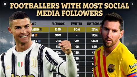 Ronaldo vẫn là ông Vua trên Facebook, Twitter và Instagram