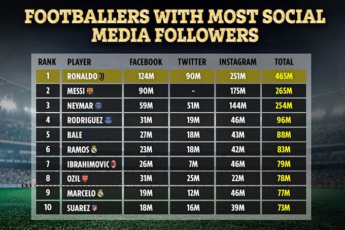 Top 10 sao bóng đá được theo dõi nhiều nhất trên mạng xã hội