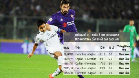Soi kèo:  Cagliari thắng kèo châu Á