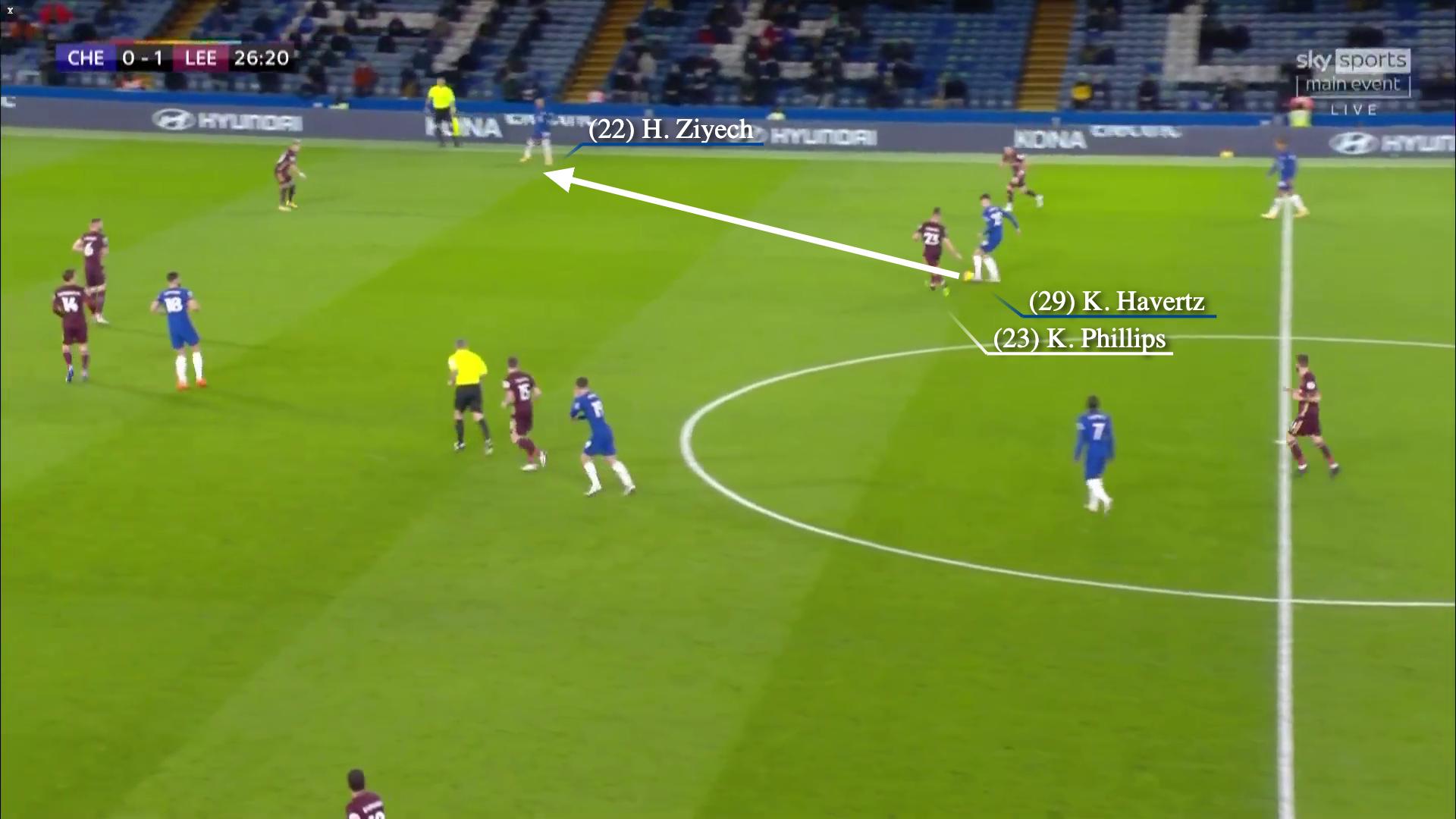 Khi Chelsea giữ vị trí tốt, Havertz mới có thể tỏa sáng