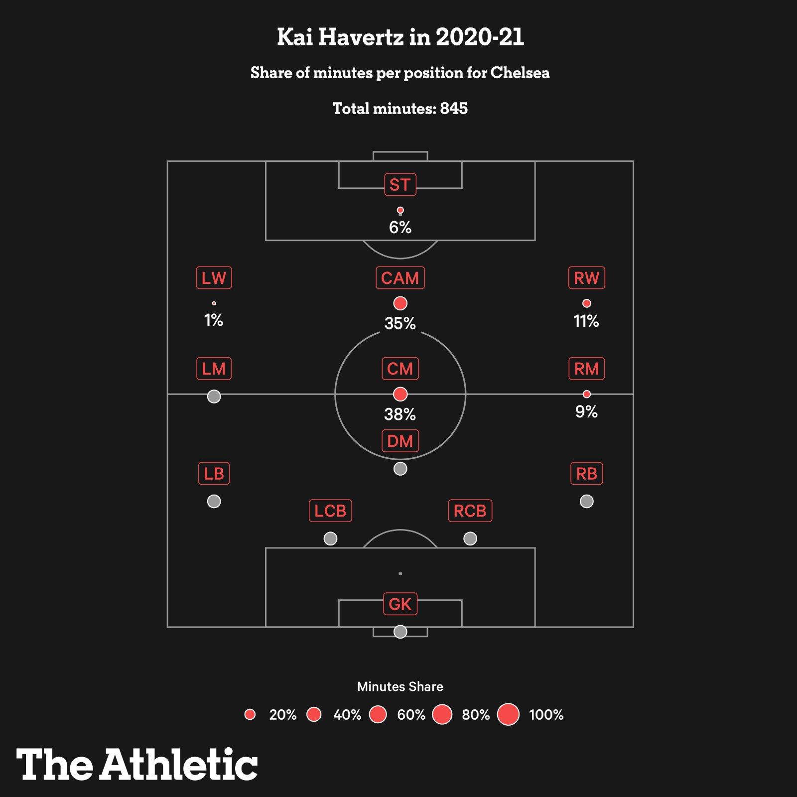 Tỷ lệ thời gian thi đấu ở từng vị trí tại Chelsea của Havertz
