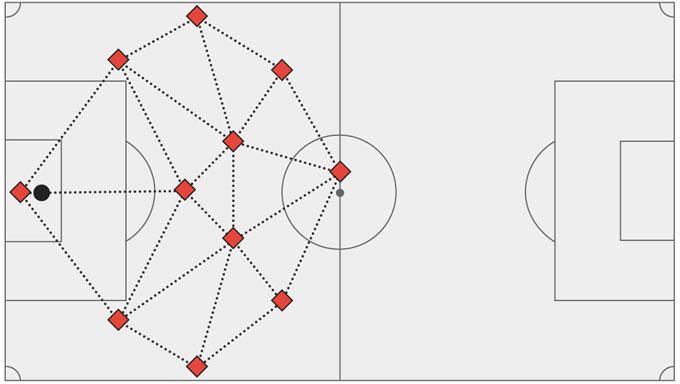 Các hướng chuyền bóng lên trong sơ đồ 4-3-3