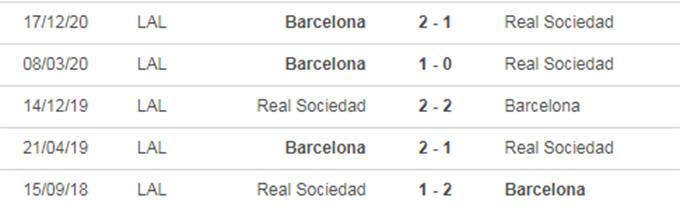 Nhận định bóng đá Real Sociedad vs Barcelona, 02h00 ngày 14/1