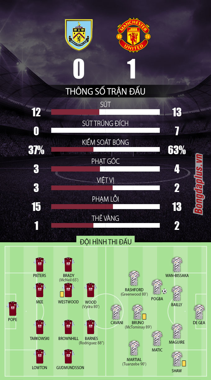 burnley vs mu thong so sau tran