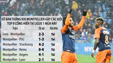 Soi kèo: Tài bàn thắng trận Montpellier vs Monaco