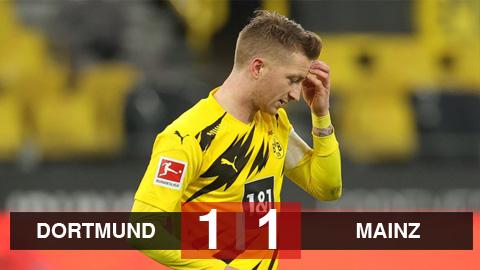 Kết quả Dortmund 1-1 Mainz: Reus khiến Dortmund mất trận thắng