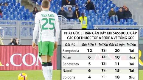 Soi kèo: Tài góc hiệp 1, cả trận Sassuolo vs Parma