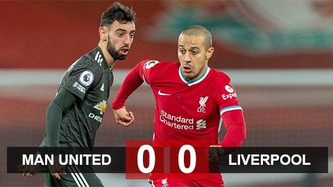 Kết quả Liverpool 0-0 MU: Đại chiến bất phân thắng bại, Quỷ đỏ giữ vững đỉnh bảng