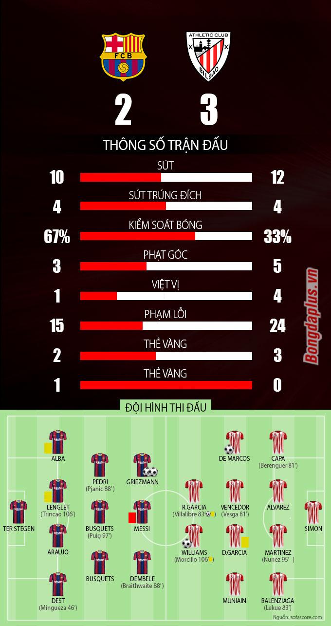 Kết quả Barcelona vs Bilbao: Bilbao vô địch Siêu cúp Tây ...