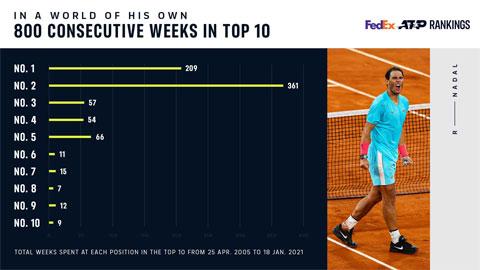Chi tiết 800 tuần liên tiếp trong top 10 thế giới của Nadal: 209 tuần ở vị trí số một thế giới, 361 tuần ở vị trí số hai...