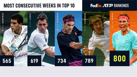 Các tay vợt có số tuần liên tiếp trong top 10 thế giới nhiều nhất