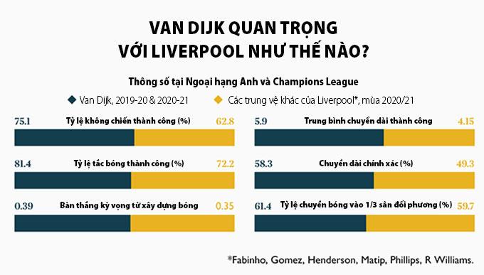 Van Dijk cực kỳ quan trọng với Liverpool